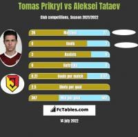 Tomas Prikryl vs Aleksei Tataev h2h player stats