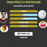 Tomas Prikryl vs Ariel Borysiuk h2h player stats