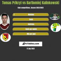 Tomas Prikryl vs Bartłomiej Kalinkowski h2h player stats