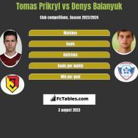 Tomas Prikryl vs Denys Balanyuk h2h player stats