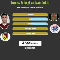 Tomas Prikryl vs Ivan Jukic h2h player stats