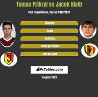 Tomas Prikryl vs Jacek Kiełb h2h player stats