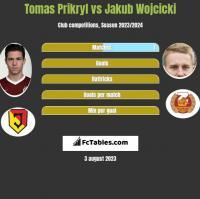 Tomas Prikryl vs Jakub Wójcicki h2h player stats