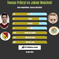 Tomas Prikryl vs Jakub Wojcicki h2h player stats