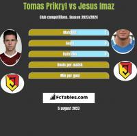 Tomas Prikryl vs Jesus Imaz h2h player stats