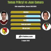 Tomas Prikryl vs Juan Camara h2h player stats