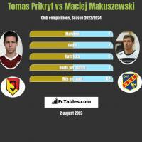 Tomas Prikryl vs Maciej Makuszewski h2h player stats