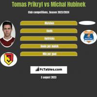 Tomas Prikryl vs Michal Hubinek h2h player stats