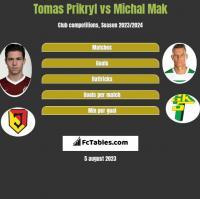 Tomas Prikryl vs Michal Mak h2h player stats