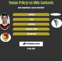 Tomas Prikryl vs Mile Savkovic h2h player stats