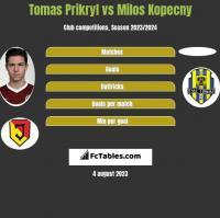 Tomas Prikryl vs Milos Kopecny h2h player stats