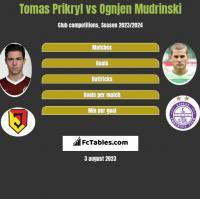Tomas Prikryl vs Ognjen Mudrinski h2h player stats