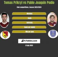 Tomas Prikryl vs Pablo Joaquin Podio h2h player stats