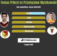 Tomas Prikryl vs Przemysław Mystkowski h2h player stats