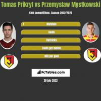 Tomas Prikryl vs Przemyslaw Mystkowski h2h player stats