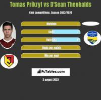 Tomas Prikryl vs D'Sean Theobalds h2h player stats