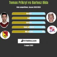 Tomas Prikryl vs Bartosz Bida h2h player stats