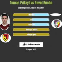 Tomas Prikryl vs Pavel Bucha h2h player stats