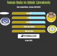 Tomas Rada vs Admir Ljevakovic h2h player stats