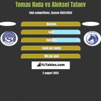 Tomas Rada vs Aleksei Tataev h2h player stats