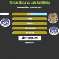 Tomas Rada vs Jan Kalabiska h2h player stats