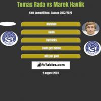 Tomas Rada vs Marek Havlik h2h player stats