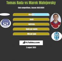 Tomas Rada vs Marek Matejovsky h2h player stats