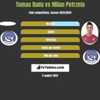 Tomas Rada vs Milan Petrzela h2h player stats