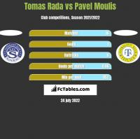 Tomas Rada vs Pavel Moulis h2h player stats