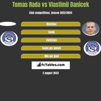 Tomas Rada vs Vlastimil Danicek h2h player stats