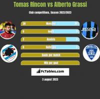 Tomas Rincon vs Alberto Grassi h2h player stats