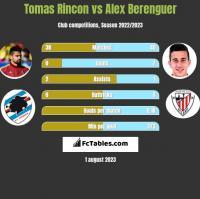Tomas Rincon vs Alex Berenguer h2h player stats