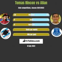 Tomas Rincon vs Allan h2h player stats