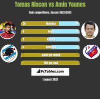 Tomas Rincon vs Amin Younes h2h player stats