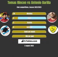 Tomas Rincon vs Antonio Barilla h2h player stats