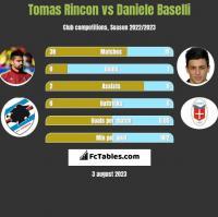 Tomas Rincon vs Daniele Baselli h2h player stats