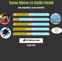 Tomas Rincon vs Danilo Cataldi h2h player stats