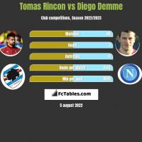 Tomas Rincon vs Diego Demme h2h player stats