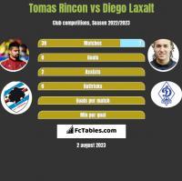 Tomas Rincon vs Diego Laxalt h2h player stats