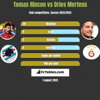 Tomas Rincon vs Dries Mertens h2h player stats