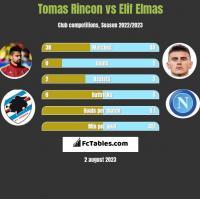 Tomas Rincon vs Elif Elmas h2h player stats
