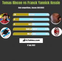 Tomas Rincon vs Franck Yannick Kessie h2h player stats