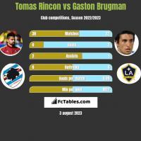 Tomas Rincon vs Gaston Brugman h2h player stats