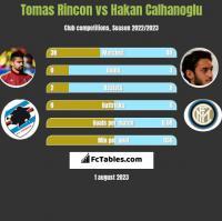 Tomas Rincon vs Hakan Calhanoglu h2h player stats