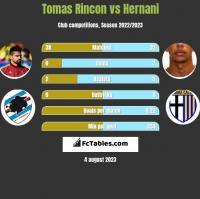 Tomas Rincon vs Hernani h2h player stats