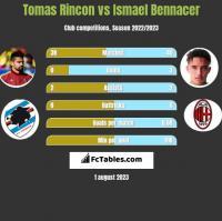 Tomas Rincon vs Ismael Bennacer h2h player stats