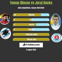 Tomas Rincon vs Juraj Kucka h2h player stats