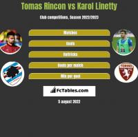 Tomas Rincon vs Karol Linetty h2h player stats