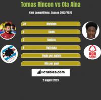 Tomas Rincon vs Ola Aina h2h player stats