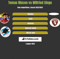 Tomas Rincon vs Wilfried Singo h2h player stats